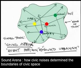 Sound.Urbanism.