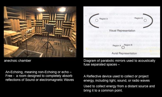 Anechoic.parabolic.Mirrors.sound2